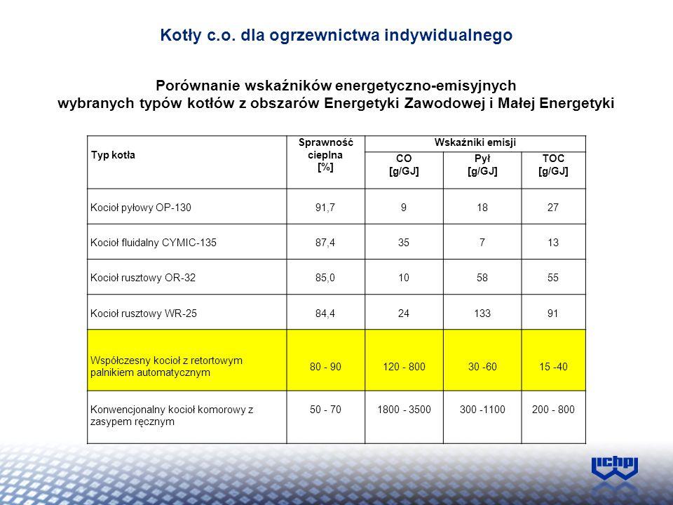 Porównanie wskaźników energetyczno-emisyjnych wybranych typów kotłów z obszarów Energetyki Zawodowej i Małej Energetyki Typ kotła Sprawność cieplna [%