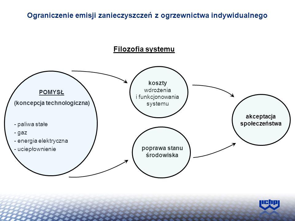 Ograniczenie emisji zanieczyszczeń z ogrzewnictwa indywidualnego Filozofia systemu akceptacja społeczeństwa POMYSŁ (koncepcja technologiczna) - paliwa