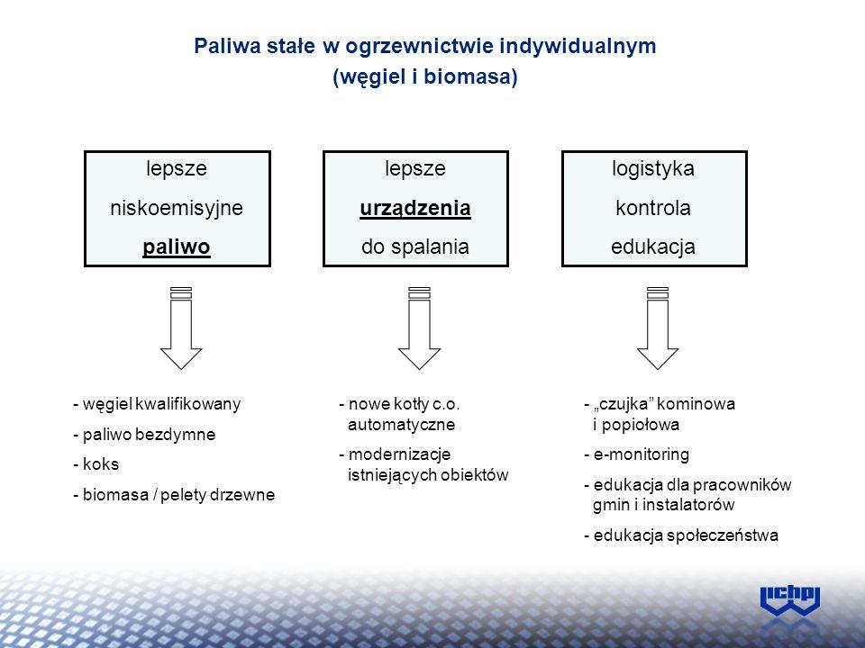 Sektor produkcji kotłów – w pełni prywatny, elastyczny – otwarty na innowacje, jednak bez motywacji wprowadzania na rynek najlepszych = drogich kotłów c.o.