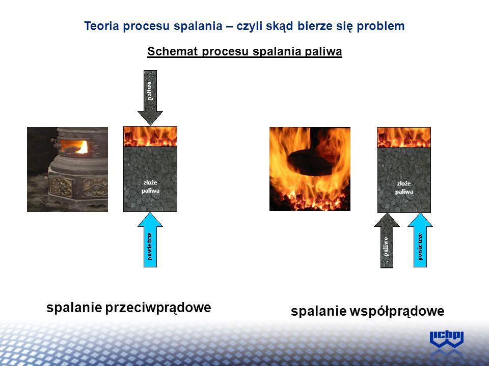 Schemat procesu spalania paliwa złoże paliwa spalanie współprądowe spalanie przeciwprądowe Teoria procesu spalania – czyli skąd bierze się problem