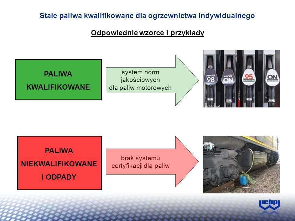 Stałe paliwa kwalifikowane dla ogrzewnictwa indywidualnego PALIWA KWALIFIKOWANE PALIWA NIEKWALIFIKOWANE I ODPADY system norm jakościowych dla paliw mo