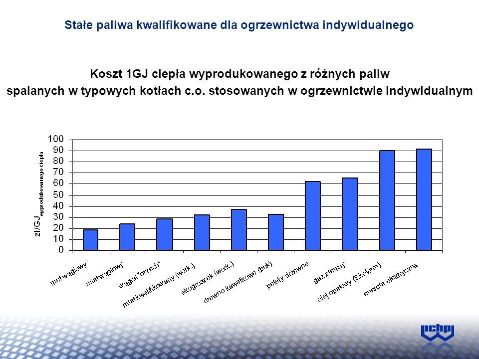 Koszt 1GJ ciepła wyprodukowanego z różnych paliw spalanych w typowych kotłach c.o. stosowanych w ogrzewnictwie indywidualnym Stałe paliwa kwalifikowan