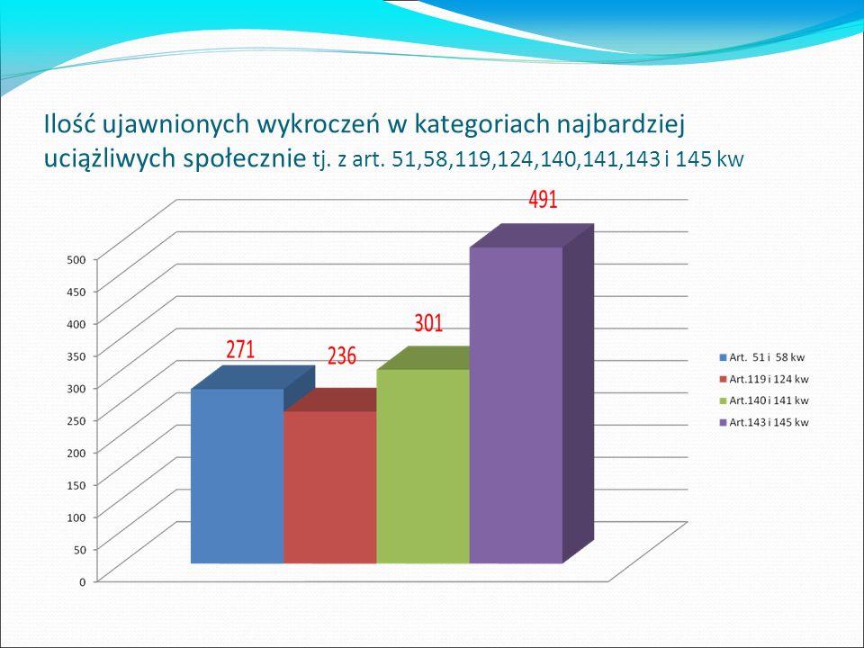 Ilość ujawnionych wykroczeń w kategoriach najbardziej uciążliwych społecznie tj. z art. 51,58,119,124,140,141,143 i 145 kw