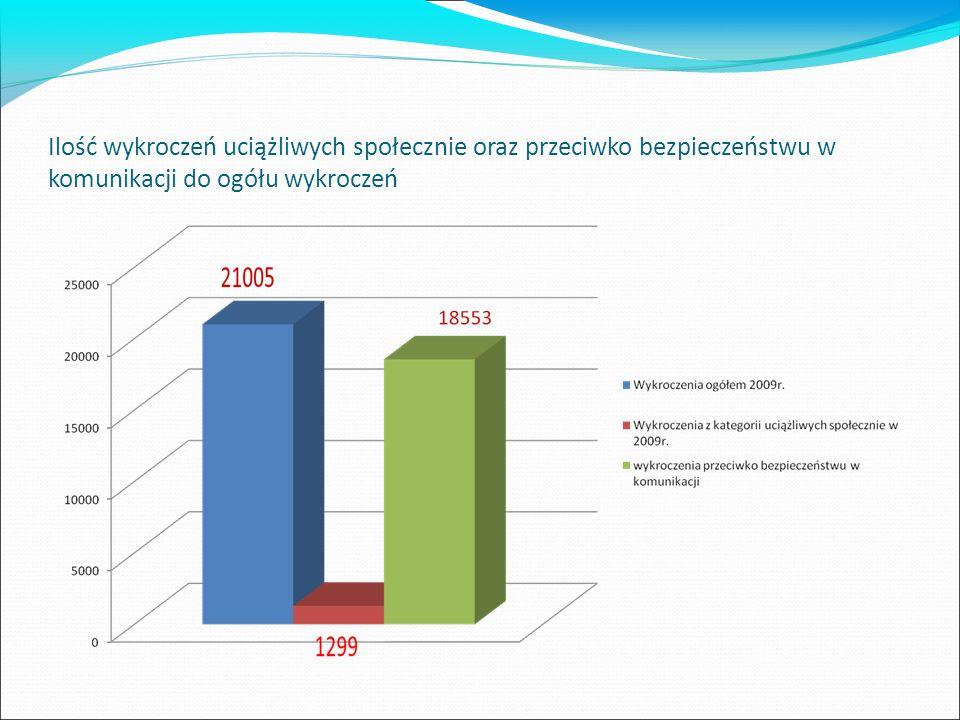 Ilość wykroczeń uciążliwych społecznie oraz przeciwko bezpieczeństwu w komunikacji do ogółu wykroczeń