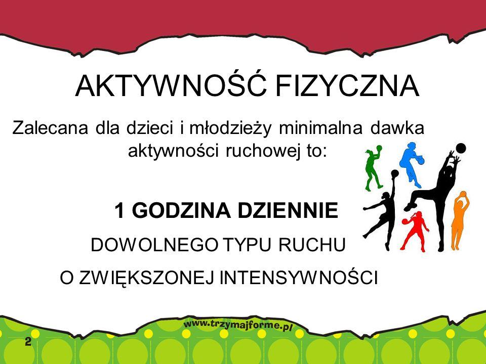 AKTYWNOŚĆ FIZYCZNA Zalecana dla dzieci i młodzieży minimalna dawka aktywności ruchowej to: 1 GODZINA DZIENNIE DOWOLNEGO TYPU RUCHU O ZWIĘKSZONEJ INTEN