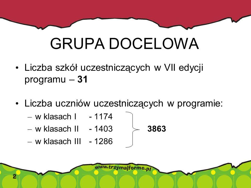 GRUPA DOCELOWA Liczba szkół uczestniczących w VII edycji programu – 31 Liczba uczniów uczestniczących w programie: – w klasach I - 1174 – w klasach II - 1403 3863 – w klasach III - 1286