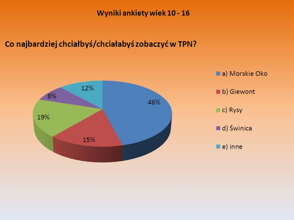 Wyniki ankiety wiek 10 - 16