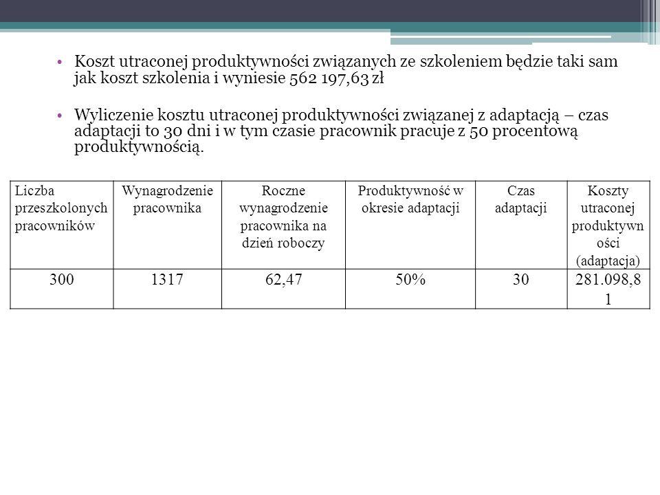 Koszt utraconej produktywności związanych ze szkoleniem będzie taki sam jak koszt szkolenia i wyniesie 562 197,63 zł Wyliczenie kosztu utraconej produ