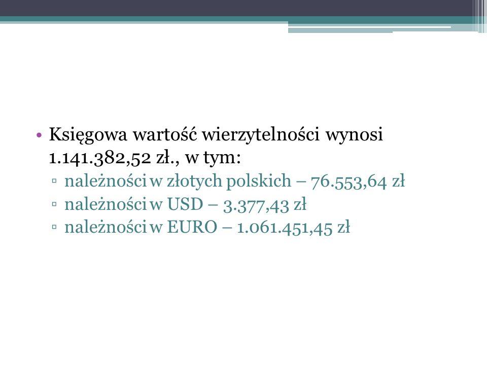 Księgowa wartość wierzytelności wynosi 1.141.382,52 zł., w tym: należności w złotych polskich – 76.553,64 zł należności w USD – 3.377,43 zł należności