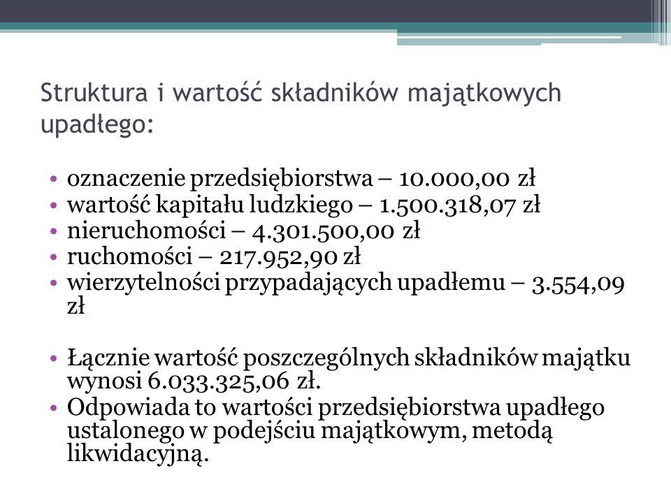 Struktura i wartość składników majątkowych upadłego: oznaczenie przedsiębiorstwa – 10.000,00 zł wartość kapitału ludzkiego – 1.500.318,07 zł nieruchom