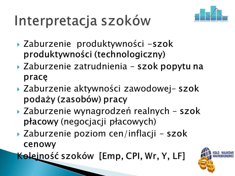 Zaburzenie produktywności -szok produktywności (technologiczny) Zaburzenie zatrudnienia – szok popytu na pracę Zaburzenie aktywności zawodowej– szok p