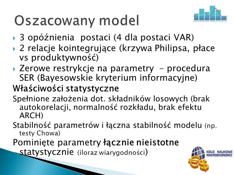 3 opóźnienia postaci (4 dla postaci VAR) 2 relacje kointegrujące (krzywa Philipsa, płace vs produktywność) Zerowe restrykcje na parametry - procedura
