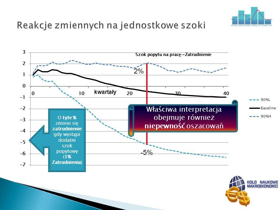 Właściwa interpretacja obejmuje również niepewność oszacowań O tyle % zmieni się zatrudnienie gdy wystąpi dodatni szok popytowy (1% Zatrudnienia) kwar