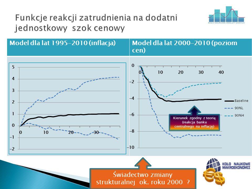 Model dla lat 1995-2010 (inflacja)Model dla lat 2000-2010 (poziom cen) Świadectwo zmiany strukturalnej ok. roku 2000 ? Kierunek zgodny z teorią (reakc