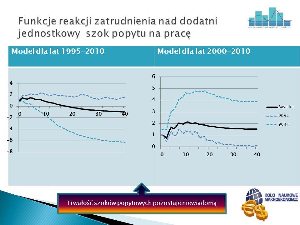 Model dla lat 1995-2010Model dla lat 2000-2010 Trwałość szoków popytowych pozostaje niewiadomą