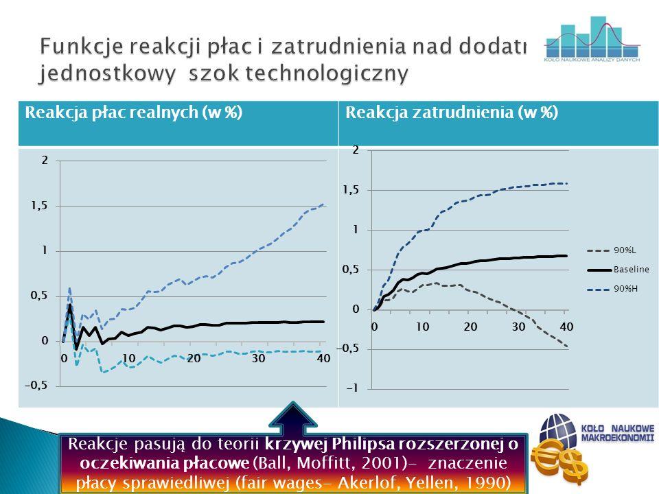 Reakcja płac realnych (w %)Reakcja zatrudnienia (w %) Reakcje pasują do teorii krzywej Philipsa rozszerzonej o oczekiwania płacowe (Ball, Moffitt, 200