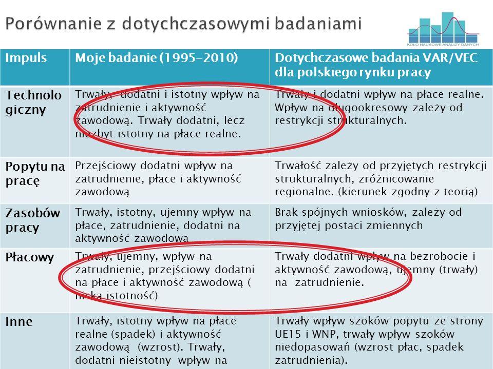 ImpulsMoje badanie (1995-2010)Dotychczasowe badania VAR/VEC dla polskiego rynku pracy Technolo giczny Trwały, dodatni i istotny wpływ na zatrudnienie