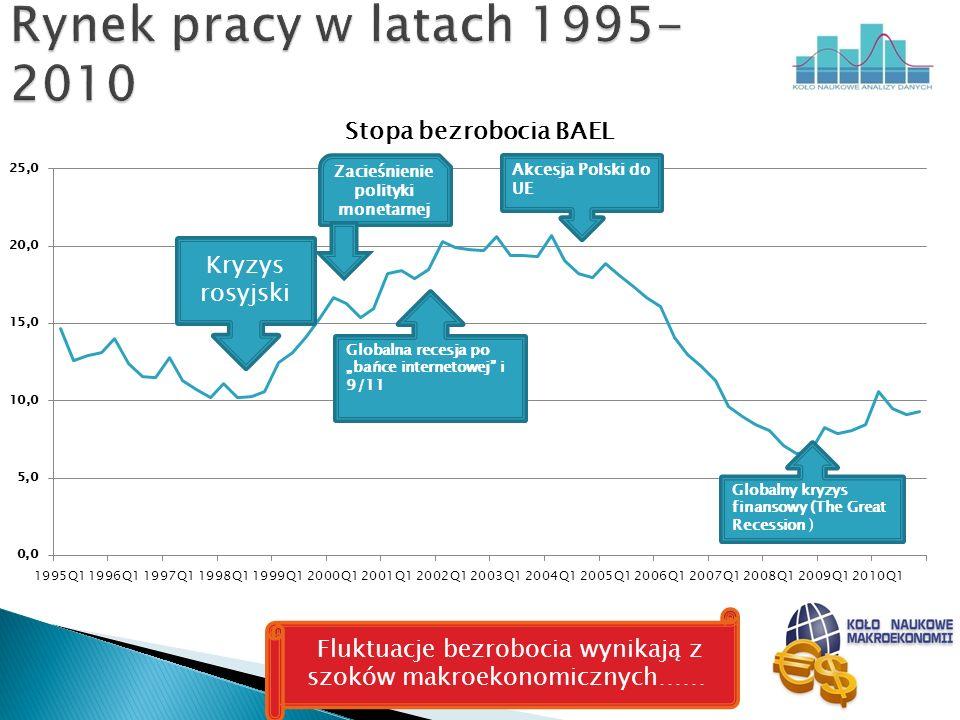 Kryzys rosyjski Zacieśnienie polityki monetarnej Fluktuacje bezrobocia wynikają z szoków makroekonomicznych……