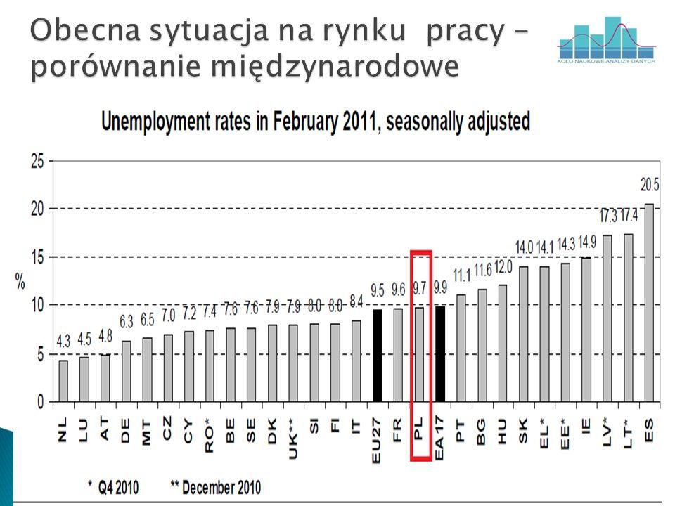 Średniookresowy poziom bezrobocia i zatrudnienia zależy głównie od instytucji rynku pracy