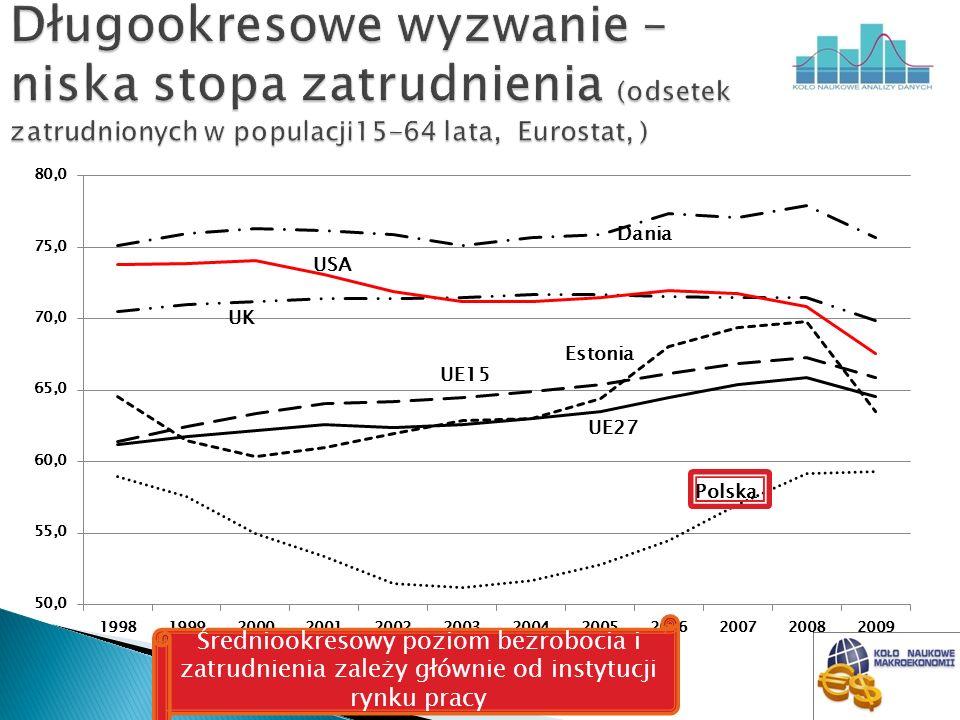 Identyfikacja i ocena powyższych zależności Weryfikacja teorii ekonomicznych dla gospodarki polskiej (np.