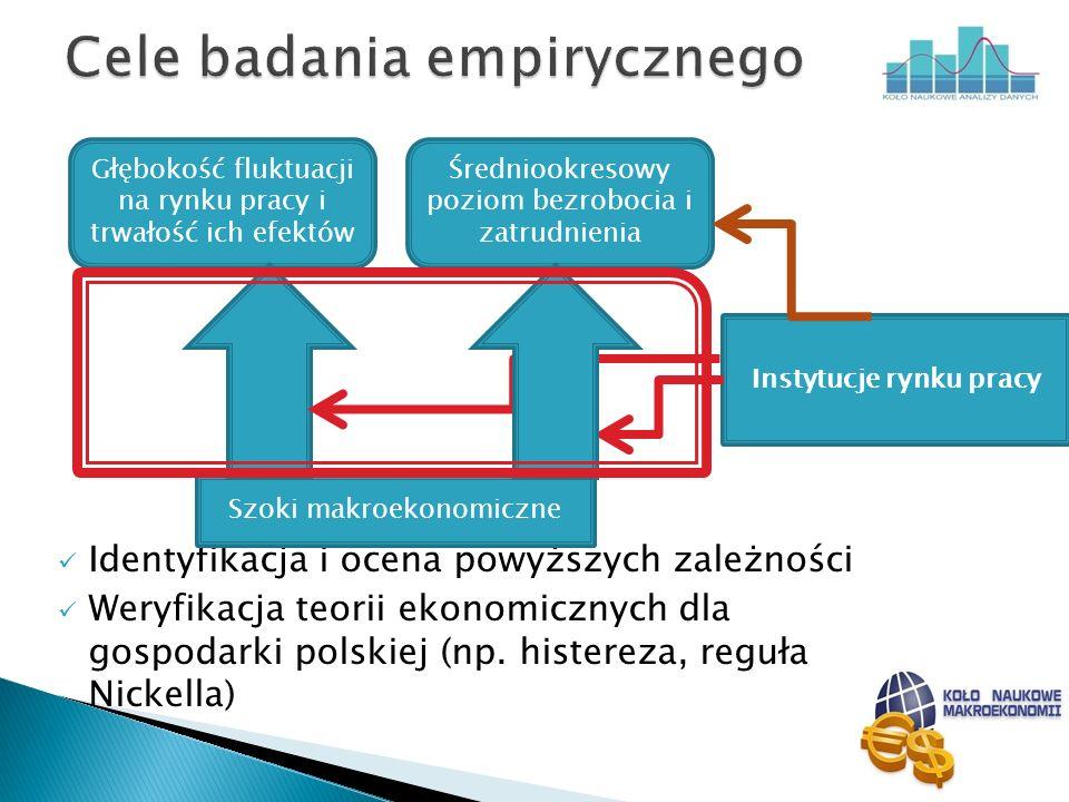 Identyfikacja i ocena powyższych zależności Weryfikacja teorii ekonomicznych dla gospodarki polskiej (np. histereza, reguła Nickella) Głębokość fluktu