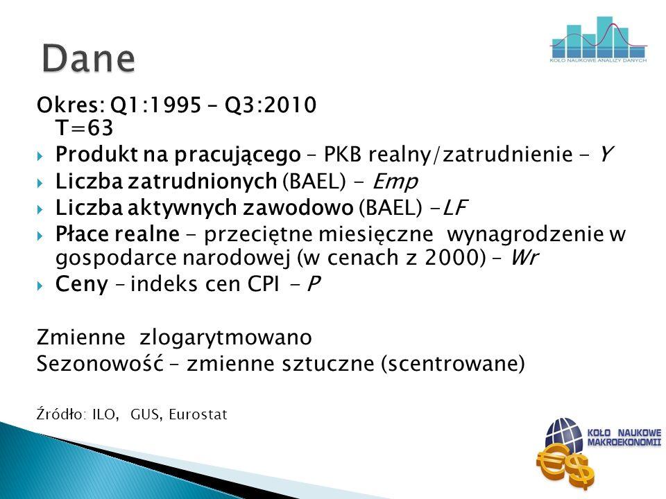 Okres: Q1:1995 – Q3:2010 T=63 Produkt na pracującego – PKB realny/zatrudnienie - Y Liczba zatrudnionych (BAEL) - Emp Liczba aktywnych zawodowo (BAEL)