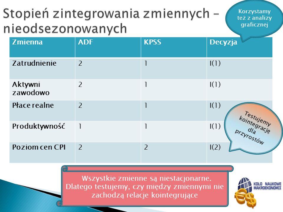 ZmiennaADFKPSSDecyzja Zatrudnienie21I(1) Aktywni zawodowo 21I(1) Płace realne21I(1) Produktywność11I(1) Poziom cen CPI22I(2) Wszystkie zmienne są nies