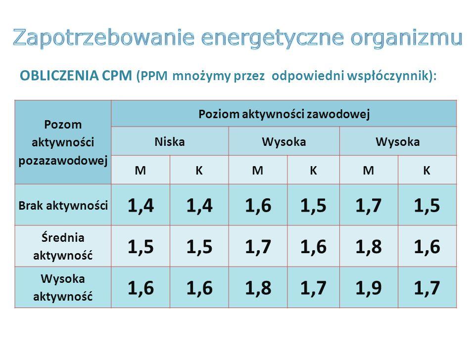 Pozom aktywności pozazawodowej Poziom aktywności zawodowej NiskaWysoka MKMKMK Brak aktywności 1,4 1,61,51,71,5 Średnia aktywność 1,5 1,71,61,81,6 Wyso