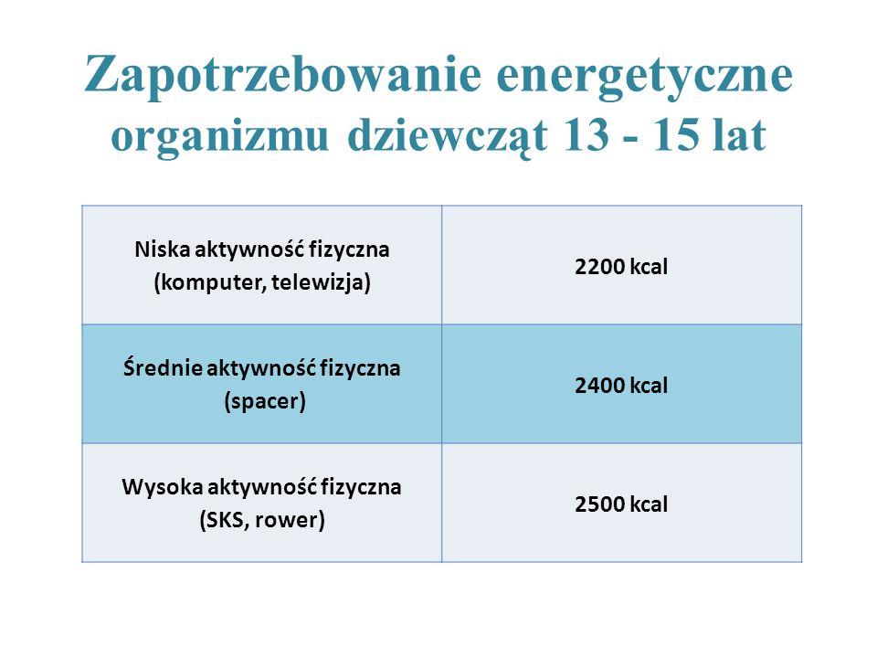 Niska aktywność fizyczna (komputer, telewizja) 2200 kcal Średnie aktywność fizyczna (spacer) 2400 kcal Wysoka aktywność fizyczna (SKS, rower) 2500 kca
