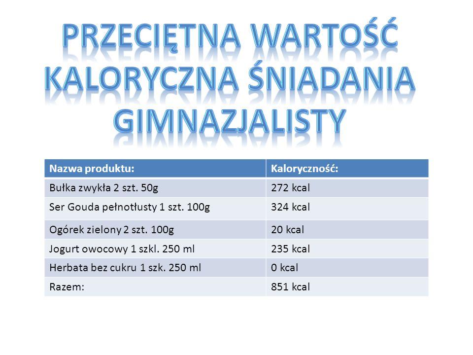 Nazwa produktu:Kaloryczność: Bułka zwykła 2 szt. 50g272 kcal Ser Gouda pełnotłusty 1 szt. 100g324 kcal Ogórek zielony 2 szt. 100g20 kcal Jogurt owocow