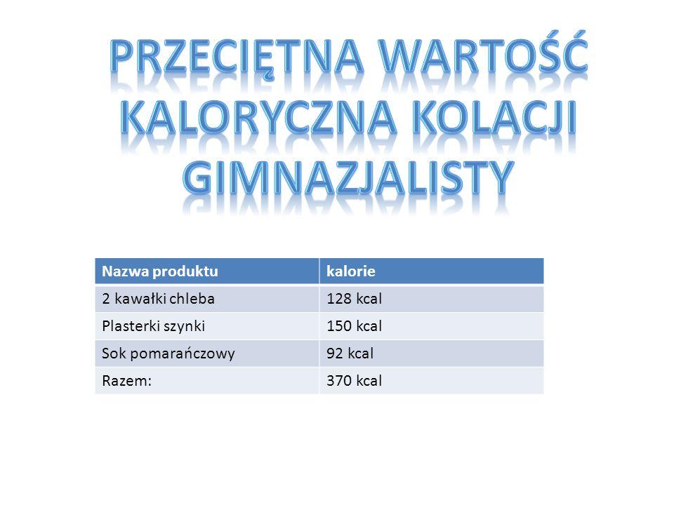 Nazwa produktukalorie 2 kawałki chleba128 kcal Plasterki szynki150 kcal Sok pomarańczowy92 kcal Razem:370 kcal