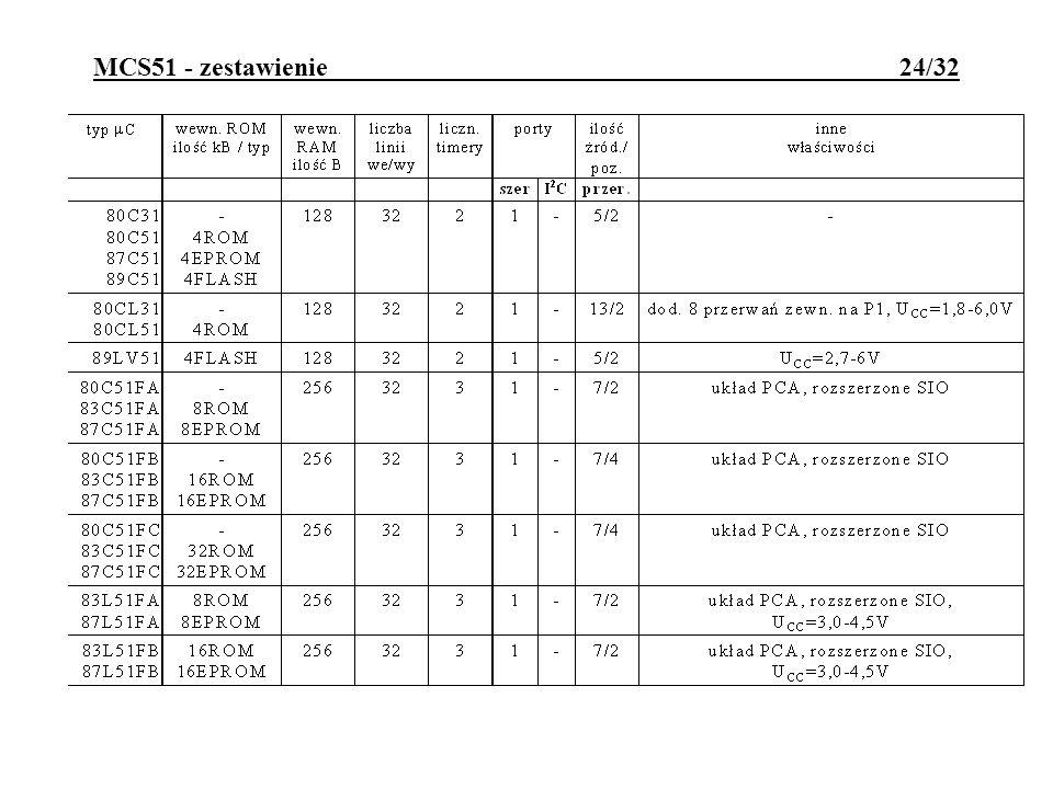 MCS51 - zestawienie 24/32