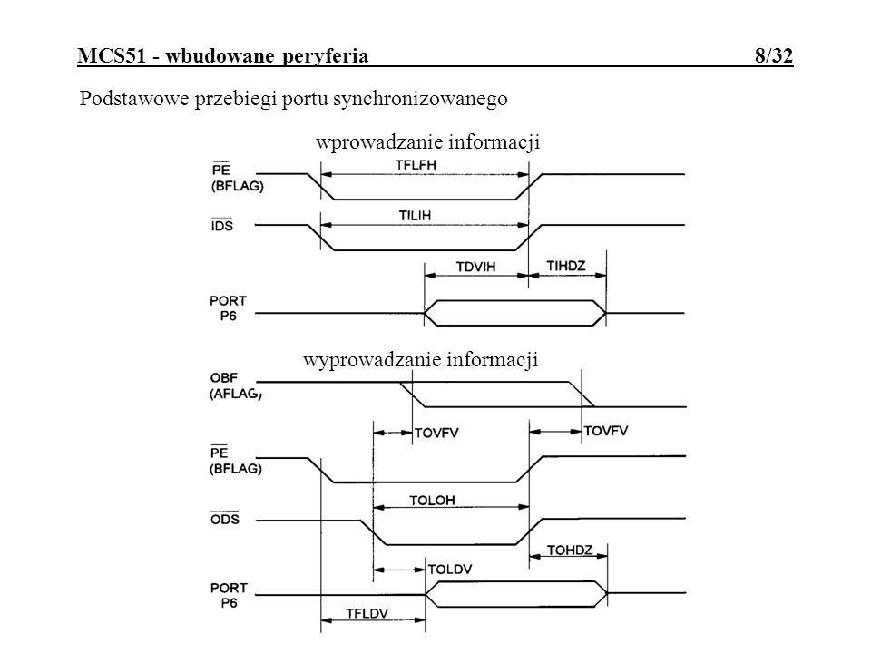 MCS51 - wbudowane peryferia 9/32 Uniwersalny interfejs urządzenia peryferyjnego: działa na bazie P0 uzupełnionego o dodatkowe rejestry; mikrokontroler działa jak programowalny układ sterujący urządzenia zewn.; system nadrzędny widzi P0 jako podwójny port 2-kierunkowy; wykorzystywane są linie: /RD, /WR, /CS (P2.5) i A0 (P2.4); /CS=0 uaktywnia UPI do transmisji z zewnątrz; A0=0 wybiera bufor/rejestr danych, A0=1 wybiera rejestr sterujący/stanu.