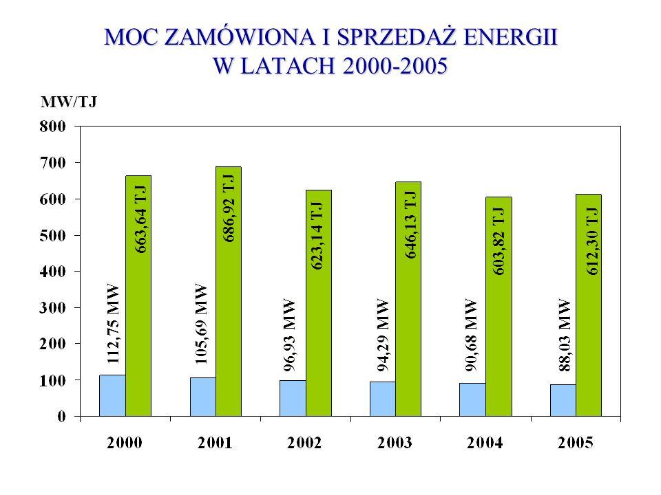 MOC ZAMÓWIONA I SPRZEDAŻ ENERGII W LATACH 2000-2005 MW/TJ 112,75 MW105,69 MW 96,93 MW94,29 MW90,68 MW88,03 MW 663,64 TJ 686,92 TJ 623,14 TJ 646,13 TJ