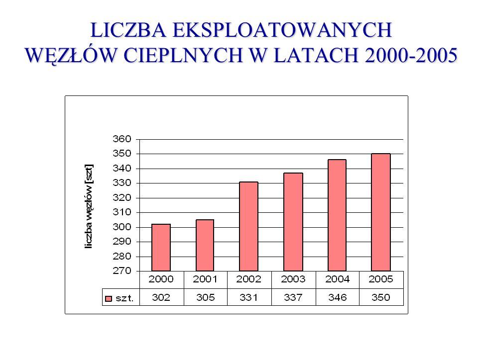 LICZBA EKSPLOATOWANYCH WĘZŁÓW CIEPLNYCH W LATACH 2000-2005