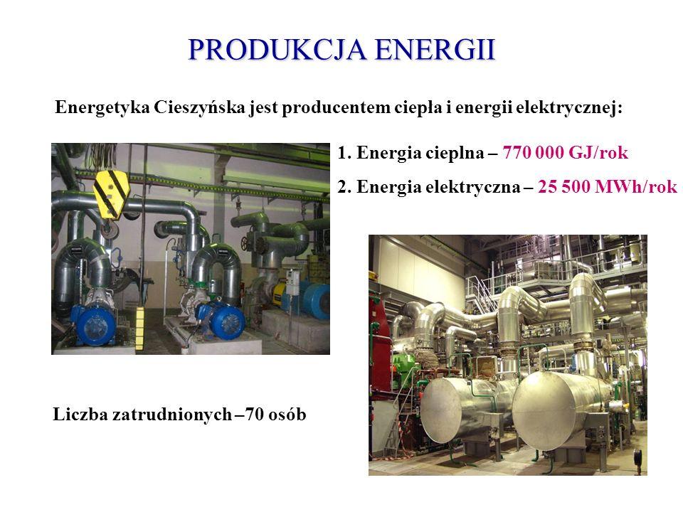 PRODUKCJA ENERGII 1. Energia cieplna – 770 000 GJ/rok 2. Energia elektryczna – 25 500 MWh/rok Energetyka Cieszyńska jest producentem ciepła i energii