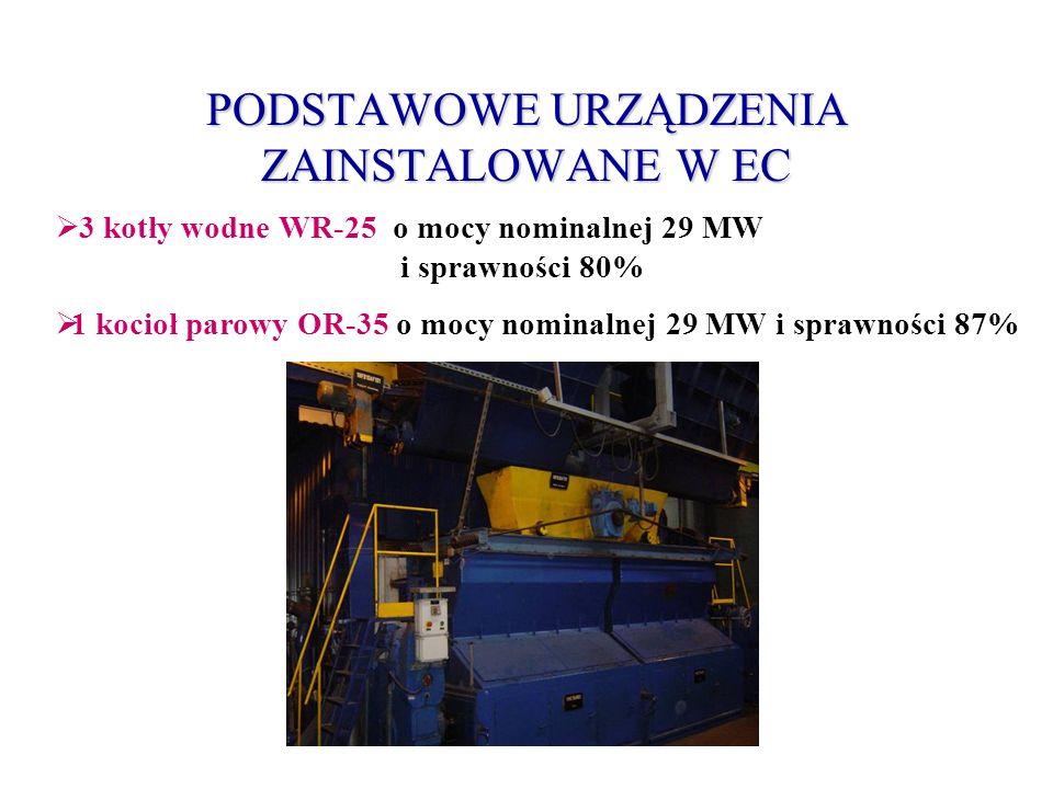 PODSTAWOWE URZĄDZENIA ZAINSTALOWANE W EC 3 kotły wodne WR-25 o mocy nominalnej 29 MW i sprawności 80% 1 kocioł parowy OR-35 o mocy nominalnej 29 MW i