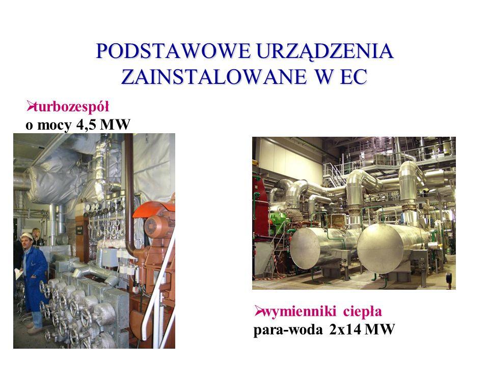 PODSTAWOWE URZĄDZENIA ZAINSTALOWANE W EC turbozespół o mocy 4,5 MW wymienniki ciepła para-woda 2x14 MW
