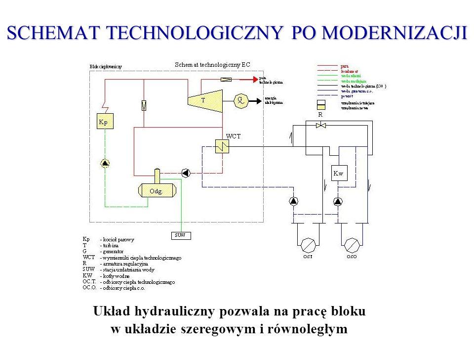SCHEMAT TECHNOLOGICZNY PO MODERNIZACJI Układ hydrauliczny pozwala na pracę bloku w układzie szeregowym i równoległym