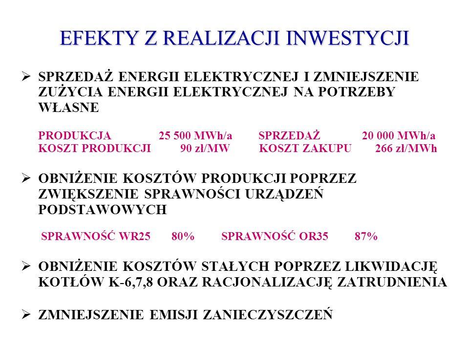 EFEKTY Z REALIZACJI INWESTYCJI SPRZEDAŻ ENERGII ELEKTRYCZNEJ I ZMNIEJSZENIE ZUŻYCIA ENERGII ELEKTRYCZNEJ NA POTRZEBY WŁASNE PRODUKCJA 25 500 MWh/a SPR
