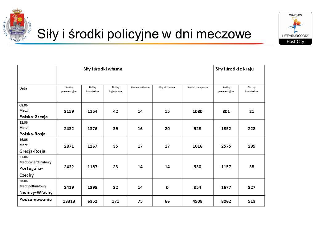 Siły i środki policyjne w dni meczowe Siły i środki własneSiły i środki z kraju Data Służby prewencyjne Służby kryminalne Służby logistyczne Konie słu