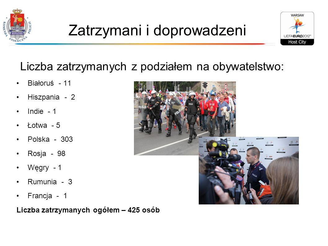 Zatrzymani i doprowadzeni Liczba zatrzymanych z podziałem na obywatelstwo: Białoruś - 11 Hiszpania - 2 Indie - 1 Łotwa - 5 Polska - 303 Rosja - 98 Węg