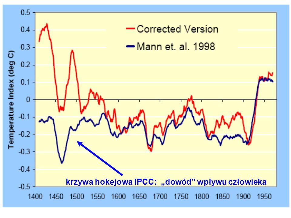 krzywa hokejowa IPCC: dowód wpływu człowieka