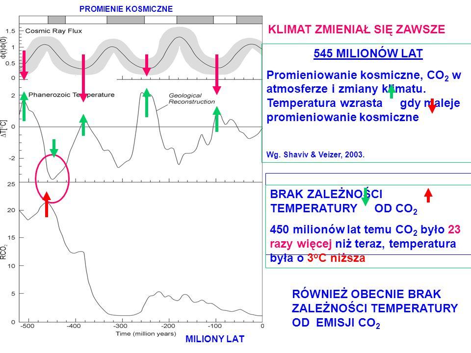 TEMPERATU RA CO 2 = gaz życia PROMIENIE KOSMICZNE MILIONY LAT 545 MILIONÓW LAT Promieniowanie kosmiczne, CO 2 w atmosferze i zmiany klimatu. Temperatu