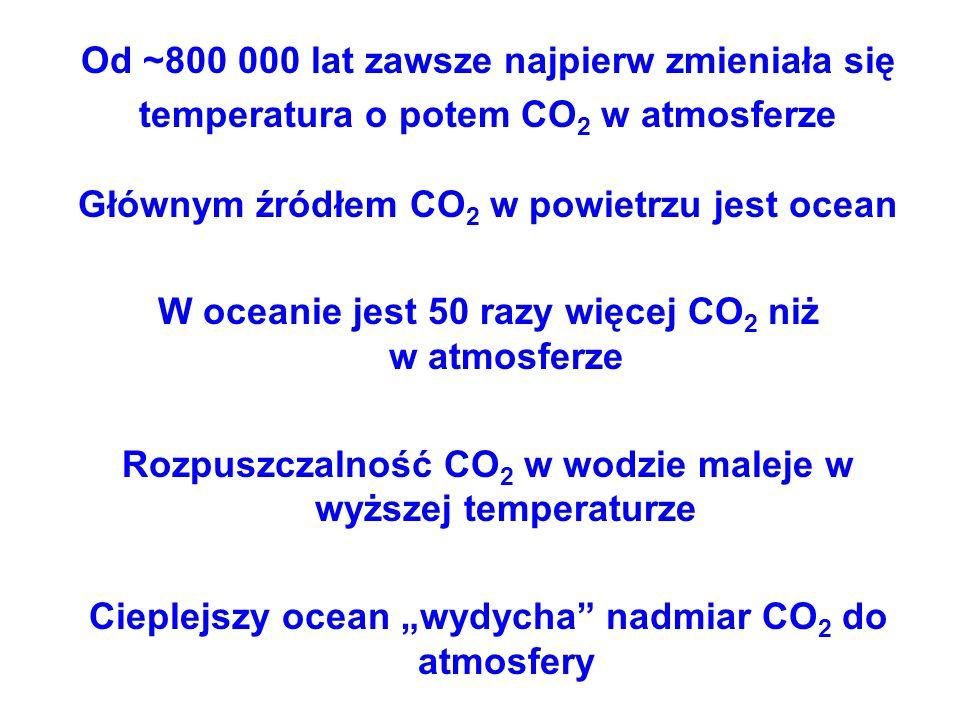 Od ~800 000 lat zawsze najpierw zmieniała się temperatura o potem CO 2 w atmosferze Głównym źródłem CO 2 w powietrzu jest ocean W oceanie jest 50 razy