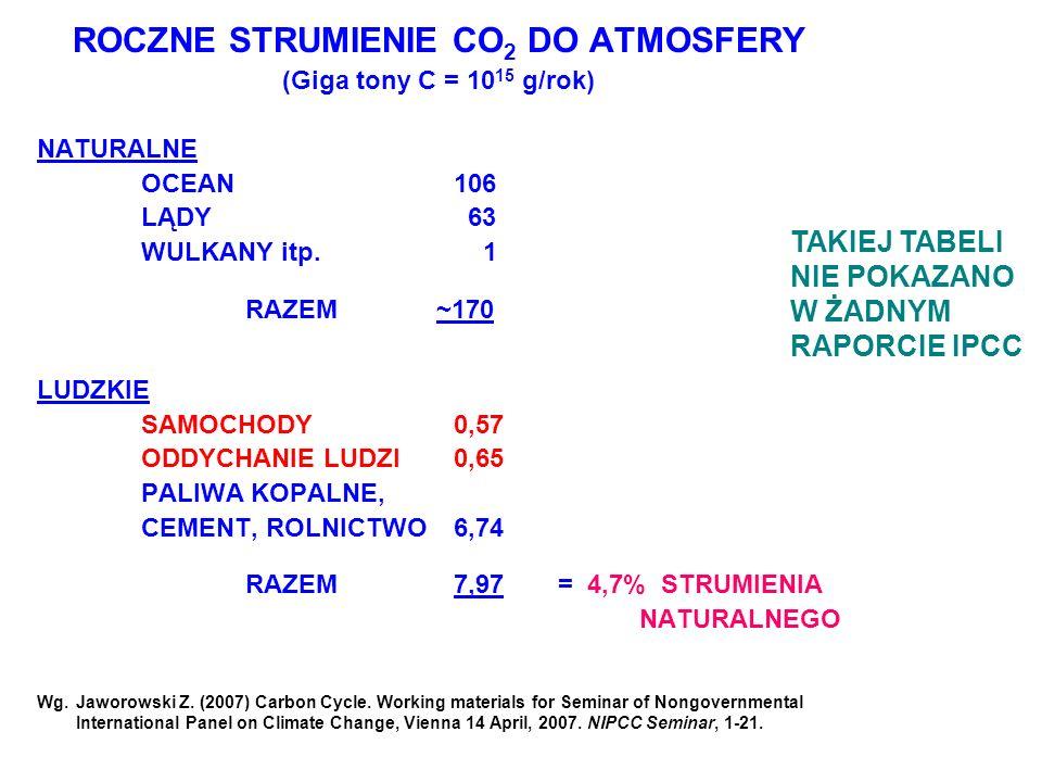 ROCZNE STRUMIENIE CO 2 DO ATMOSFERY (Giga tony C = 10 15 g/rok) NATURALNE OCEAN106 LĄDY 63 WULKANY itp. 1 RAZEM ~170 LUDZKIE SAMOCHODY 0,57 ODDYCHANIE