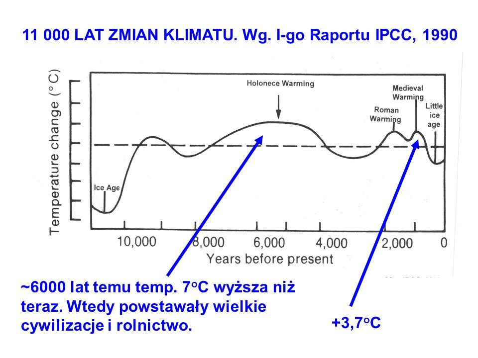 +3,7 o C ~6000 lat temu temp. 7 o C wyższa niż teraz. Wtedy powstawały wielkie cywilizacje i rolnictwo. 11 000 LAT ZMIAN KLIMATU. Wg. I-go Raportu IPC