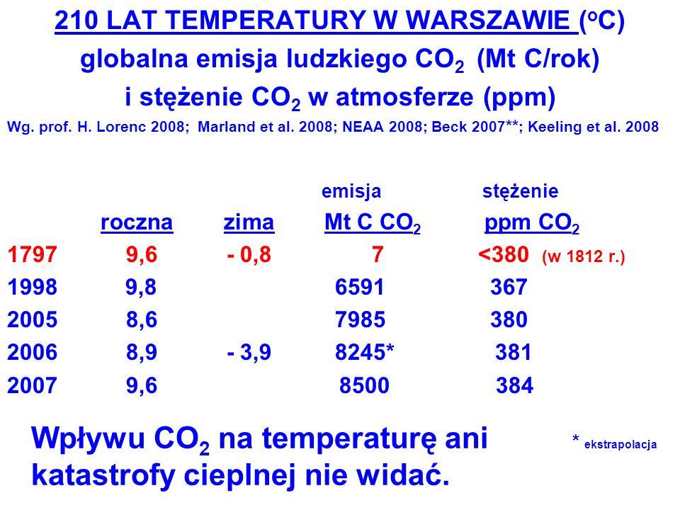 210 LAT TEMPERATURY W WARSZAWIE ( o C) globalna emisja ludzkiego CO 2 (Mt C/rok) i stężenie CO 2 w atmosferze (ppm) Wg. prof. H. Lorenc 2008; Marland