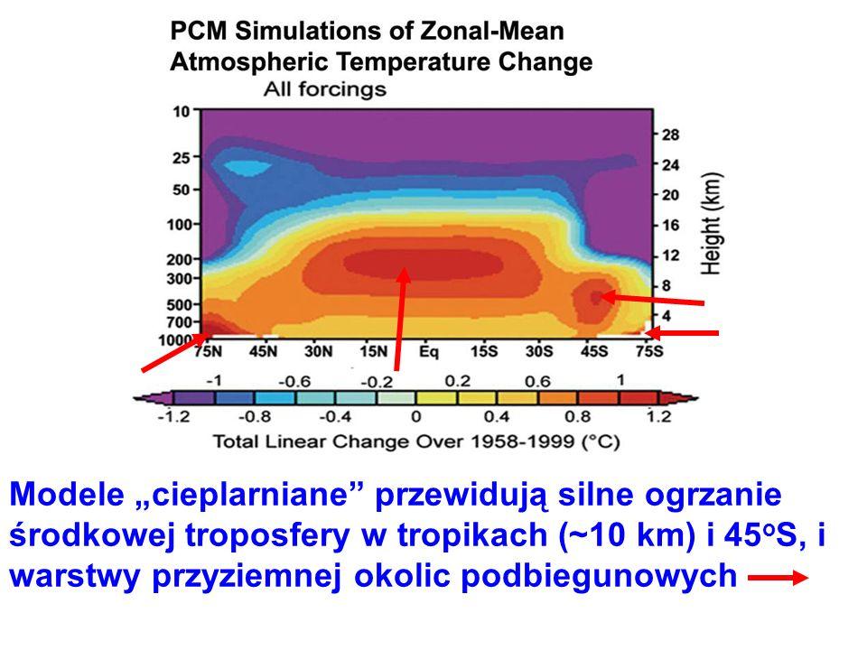 Modele cieplarniane przewidują silne ogrzanie środkowej troposfery w tropikach (~10 km) i 45 o S, i warstwy przyziemnej okolic podbiegunowych