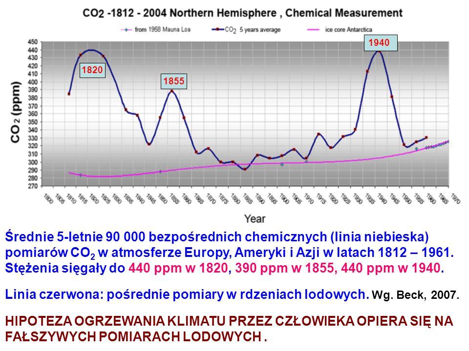 Średnie 5-letnie 90 000 bezpośrednich chemicznych (linia niebieska) pomiarów CO 2 w atmosferze Europy, Ameryki i Azji w latach 1812 – 1961. Stężenia s